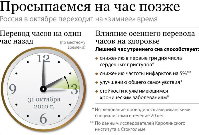 Поэтому на большей части территории ссср 31 марта года часы не переводились, а осенью были переведены на 1 час назад без учёта того, что многие регионы в — годах уже фактически отменили декретное время, перейдя на время соседнего западного часового пояса.