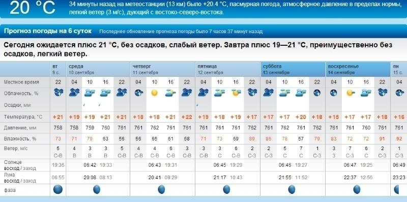 одним преимуществ погода на завтра назарово неправильно проведенной стирке