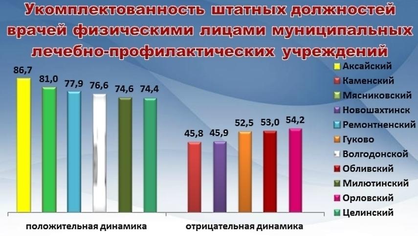 Волгодонской район укомплектован врачами на три четверти
